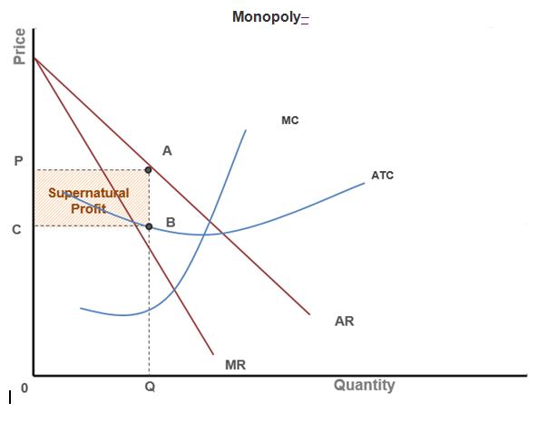 Monopoly: AP® Microeconomics Crash Course Review   Albert.ioAlbert.io
