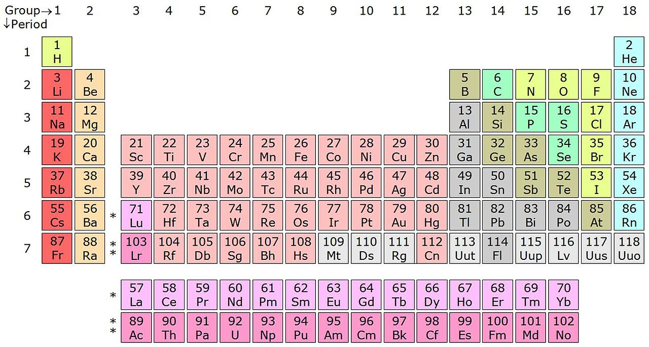 Periodic chart ap chemistry albert gamestrikefo Image collections