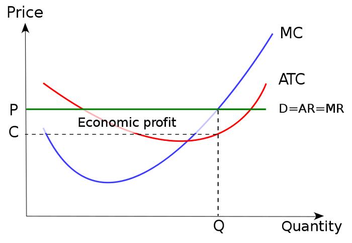 Perfect Competition AP Microeconomics Crash Course