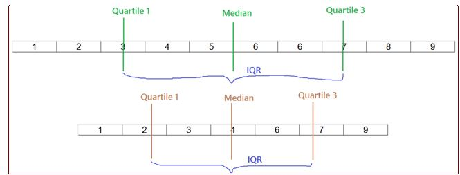 Interquartile Range What To Know For Statistics Albert