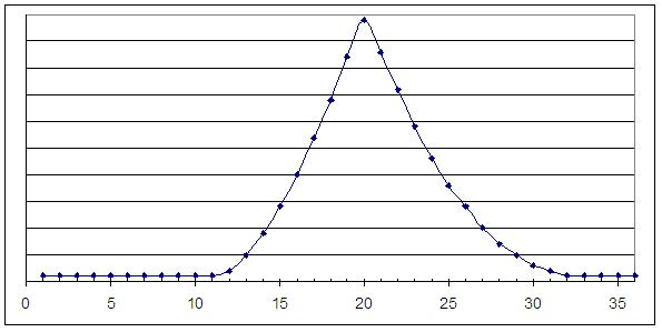 ACT Graph