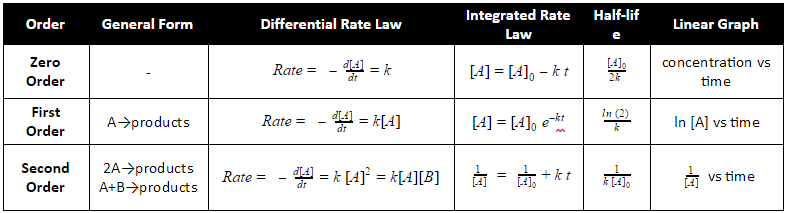 determine rate and order of a A student researched experiment about rate law determination of a crystal violet we determined that the rate was in first order with respect to crystal.
