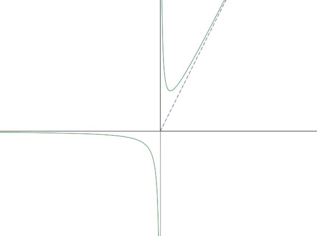 Asymptotic curve