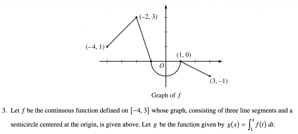 The Ultimate Guide to the Second Fundamental Theorem of
