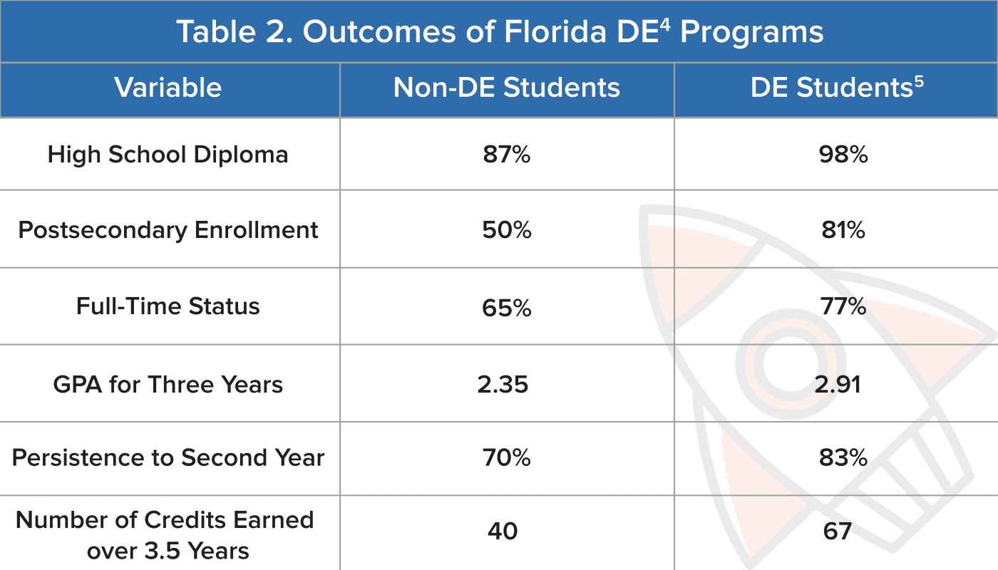 Benefits of Dual Enrollment and Advanced Placement  Albert.io