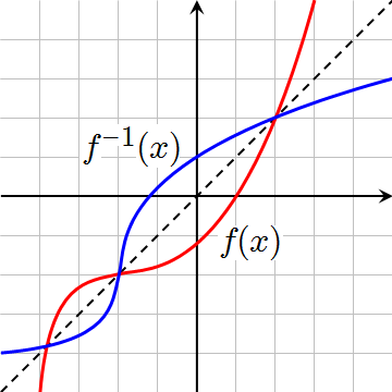 Derivatives of Inverse Functions - YouTube