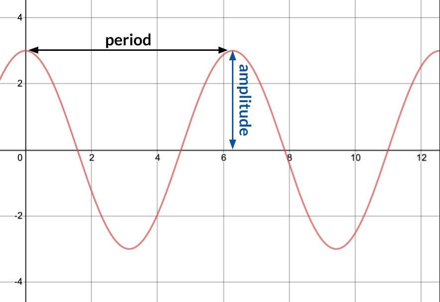 The Best Algebra 2 Regents Study Tips | Albert Resources