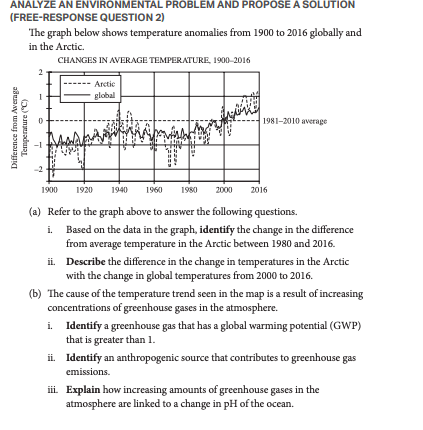 The Best Ap Environmental Science Review Guide For 2021 Albert Resources
