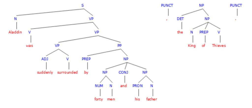 Irregular Nouns Definition Examples Exercises Albert Io