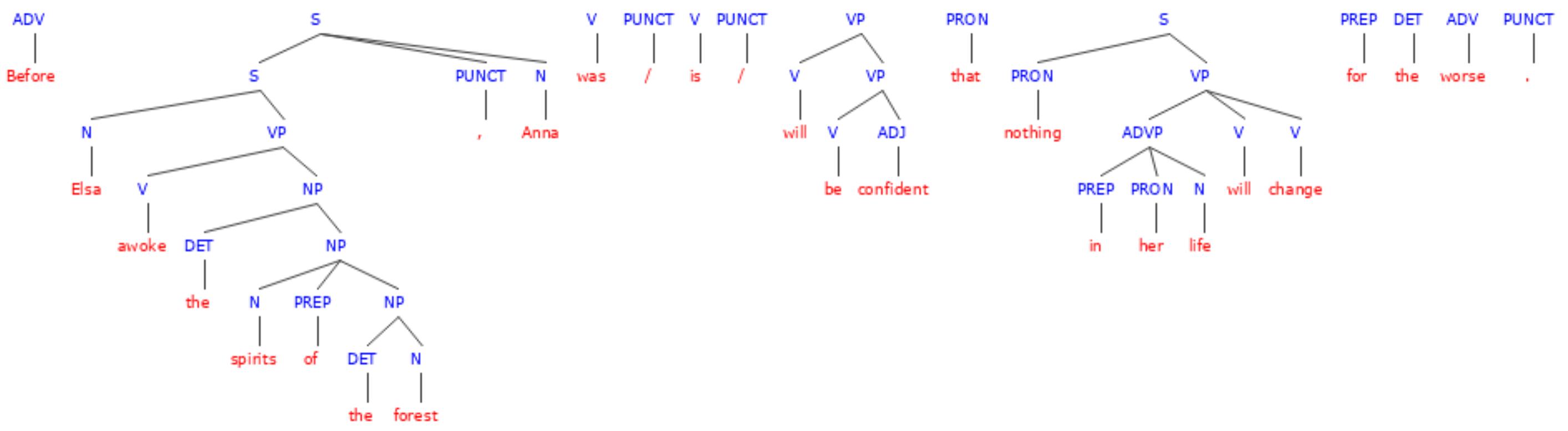 Simple Verb Tenses Definition Examples Exercises Albert Io [ 778 x 2828 Pixel ]